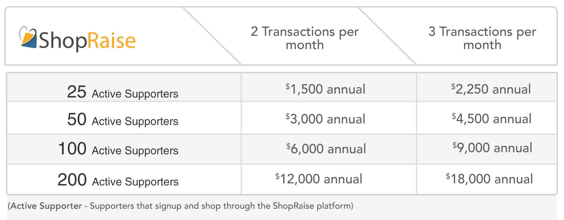 Online-Shopping-Fundraisers-for-Schools_School-Opportunity-Chart