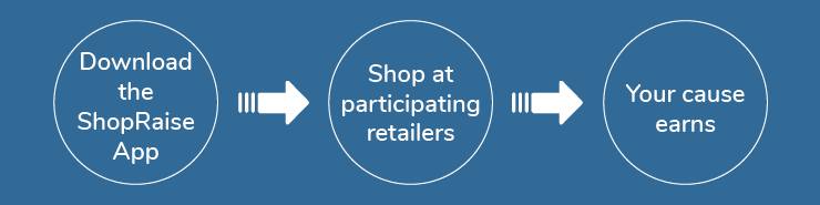 Get the ShopRaise App, Download the ShopRaise App, Shop at participating Retailers, Your Cause Earns.