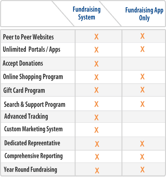 Here's what you get with each solution: Peer to peer website:both,Unlimited portals and apps:both,Accept donations:portal only,Online shopping program:both,Gift card program:both,Search and support program:both,Advanced tracking:portal only,Custom marketing system:portal only,Dedicated representative:both,Comprehensive reporting:both,Year round fundraising:both