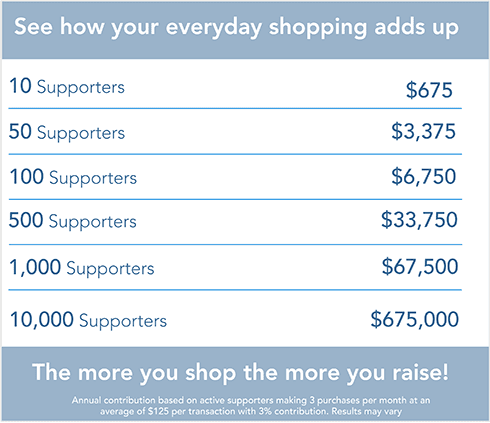 Shopping for your cause with ShopRaise really adds up